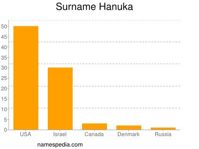 Surname Hanuka