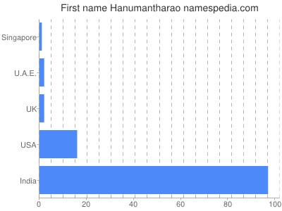 Given name Hanumantharao