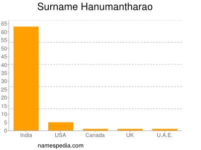 Surname Hanumantharao