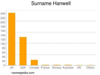 Surname Hanwell