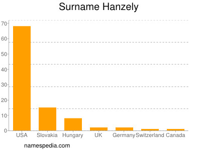 Surname Hanzely
