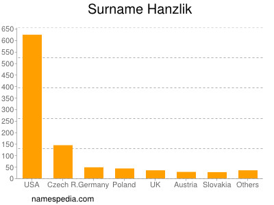 Surname Hanzlik