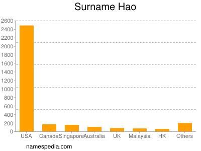 Surname Hao