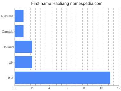 Given name Haoliang