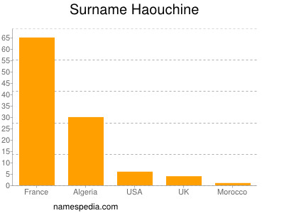 Surname Haouchine