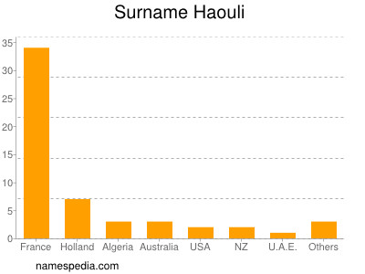 Surname Haouli