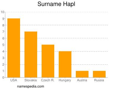 Surname Hapl