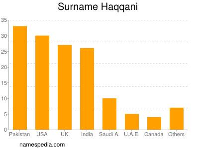 Surname Haqqani