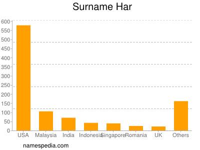 Surname Har