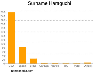 Surname Haraguchi