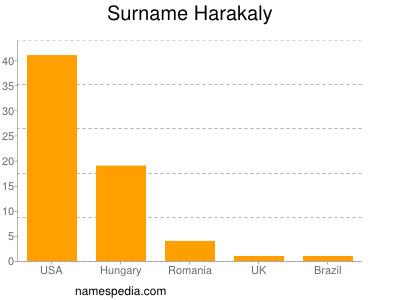 Surname Harakaly