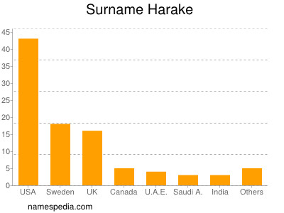 Surname Harake