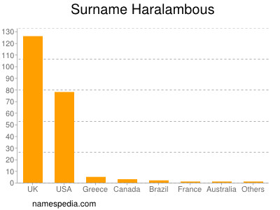 Surname Haralambous