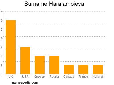 Surname Haralampieva