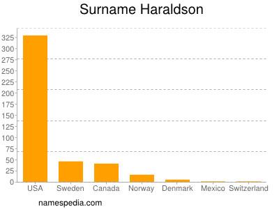 Surname Haraldson