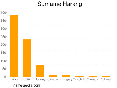 Surname Harang