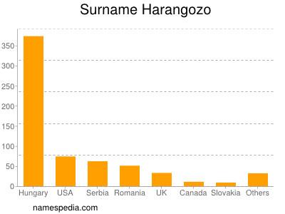Surname Harangozo