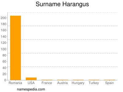 Surname Harangus