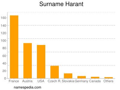 Surname Harant