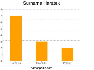 Surname Haratek