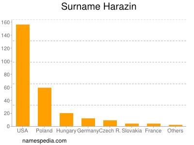 Surname Harazin