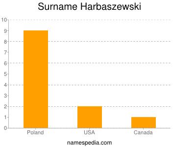 Surname Harbaszewski