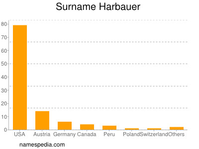 Surname Harbauer