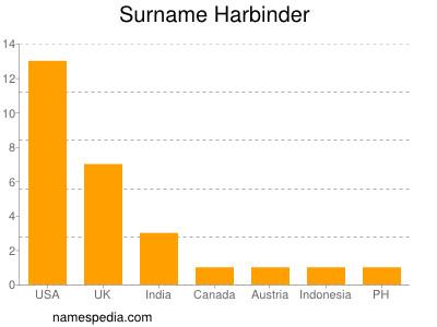 Surname Harbinder