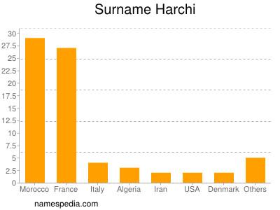 Surname Harchi