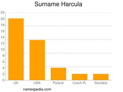 Surname Harcula