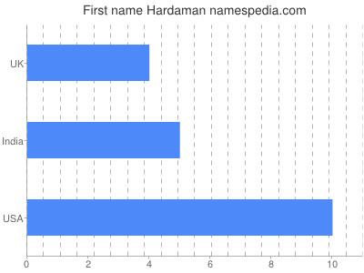 Given name Hardaman
