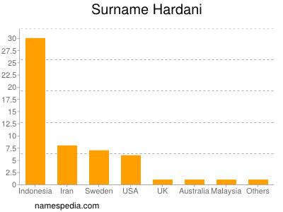 Surname Hardani