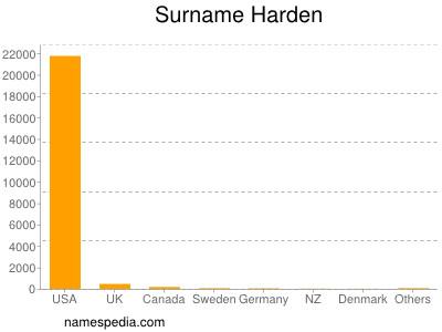 Surname Harden