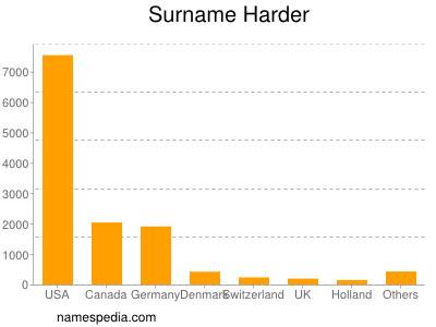 Surname Harder