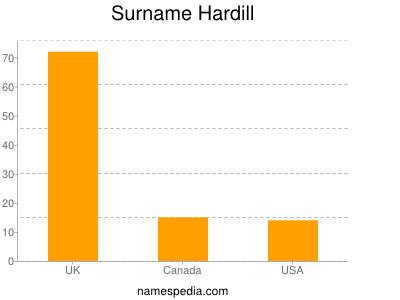 Surname Hardill