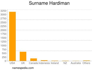 Surname Hardiman