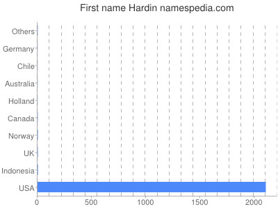 Given name Hardin