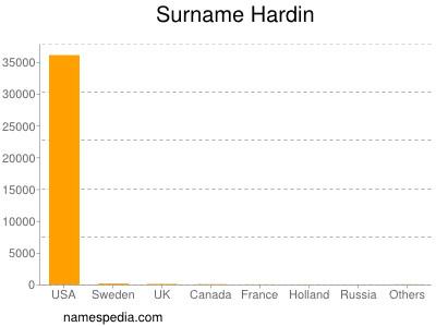 Surname Hardin