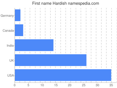 Given name Hardish