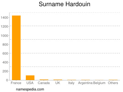 Surname Hardouin