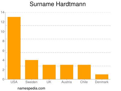 Surname Hardtmann