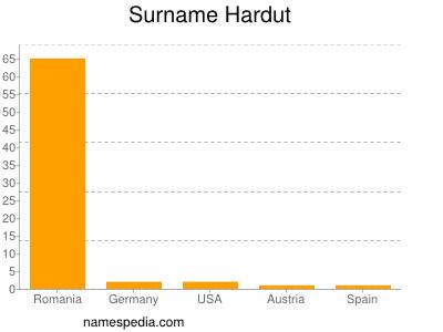 Surname Hardut