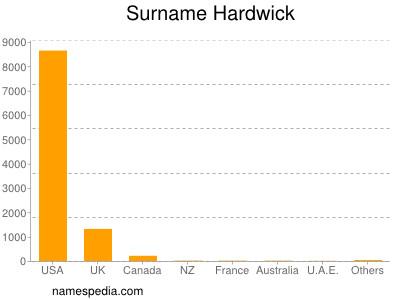 Surname Hardwick