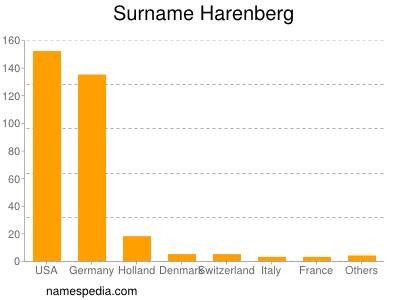 Surname Harenberg