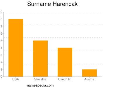 Surname Harencak