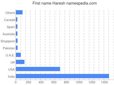 Given name Haresh