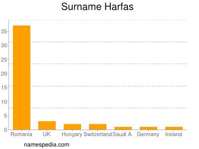 Surname Harfas