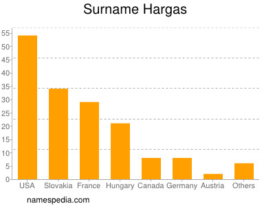Surname Hargas