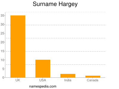 Surname Hargey
