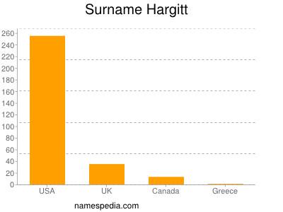 Surname Hargitt